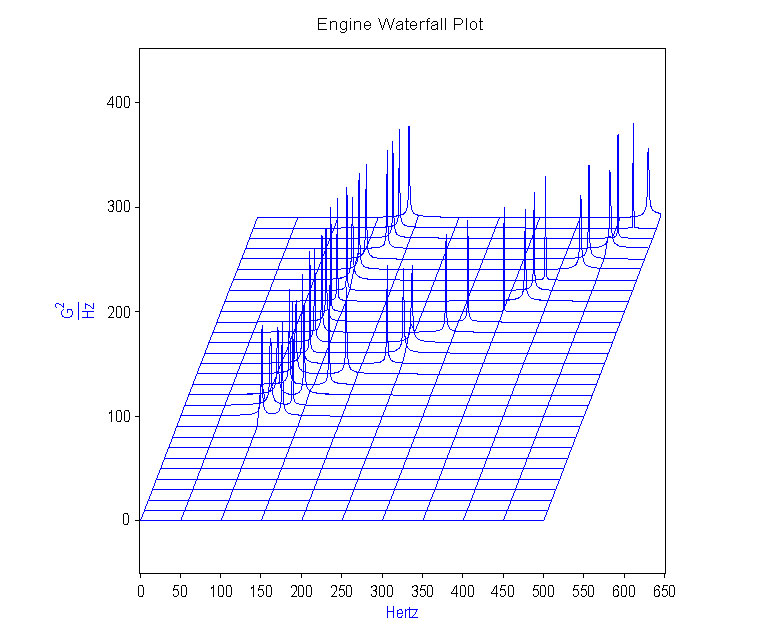 Dadisp Application Briefs Automotive Engine Vibration 2