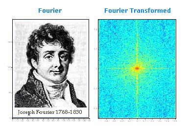 Fourier Transformed